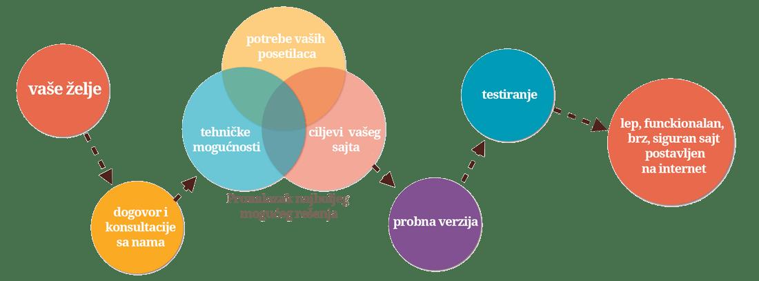 proces i postupci izrade sajta